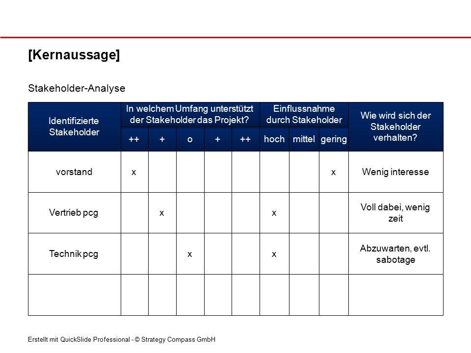 [Kernaussage] Stakeholder-Analyse Identifizierte Stakeholder